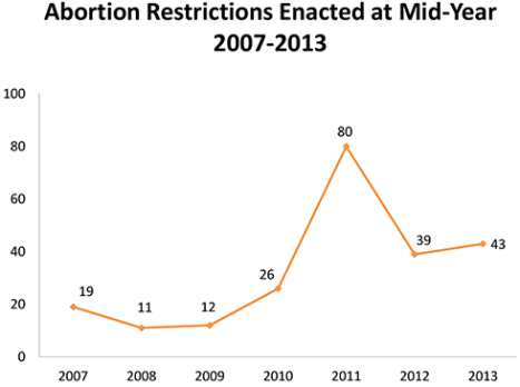 AbortionRestrictionsEnacted